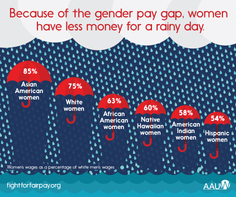 Because of the pay gap, women have less money saved.