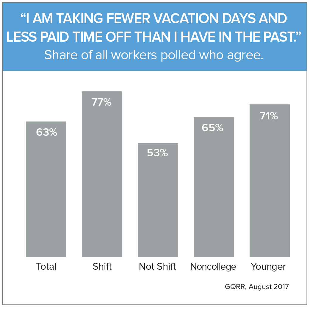 """I am taking fewer vacation days and less paid time off than I have in the past."""