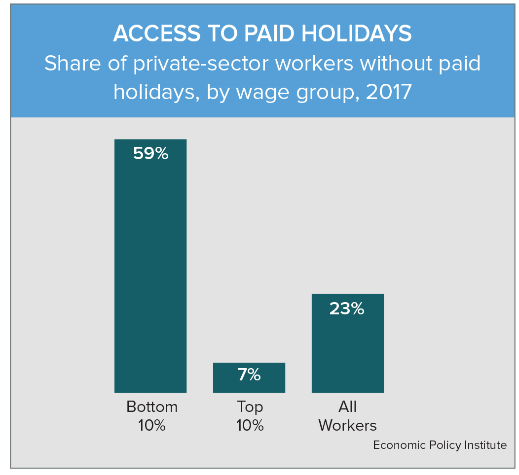 Share of private-sector workers without paid holidays, by wage group, 2017.
