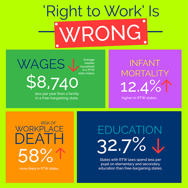 Right to Work Is Wrong