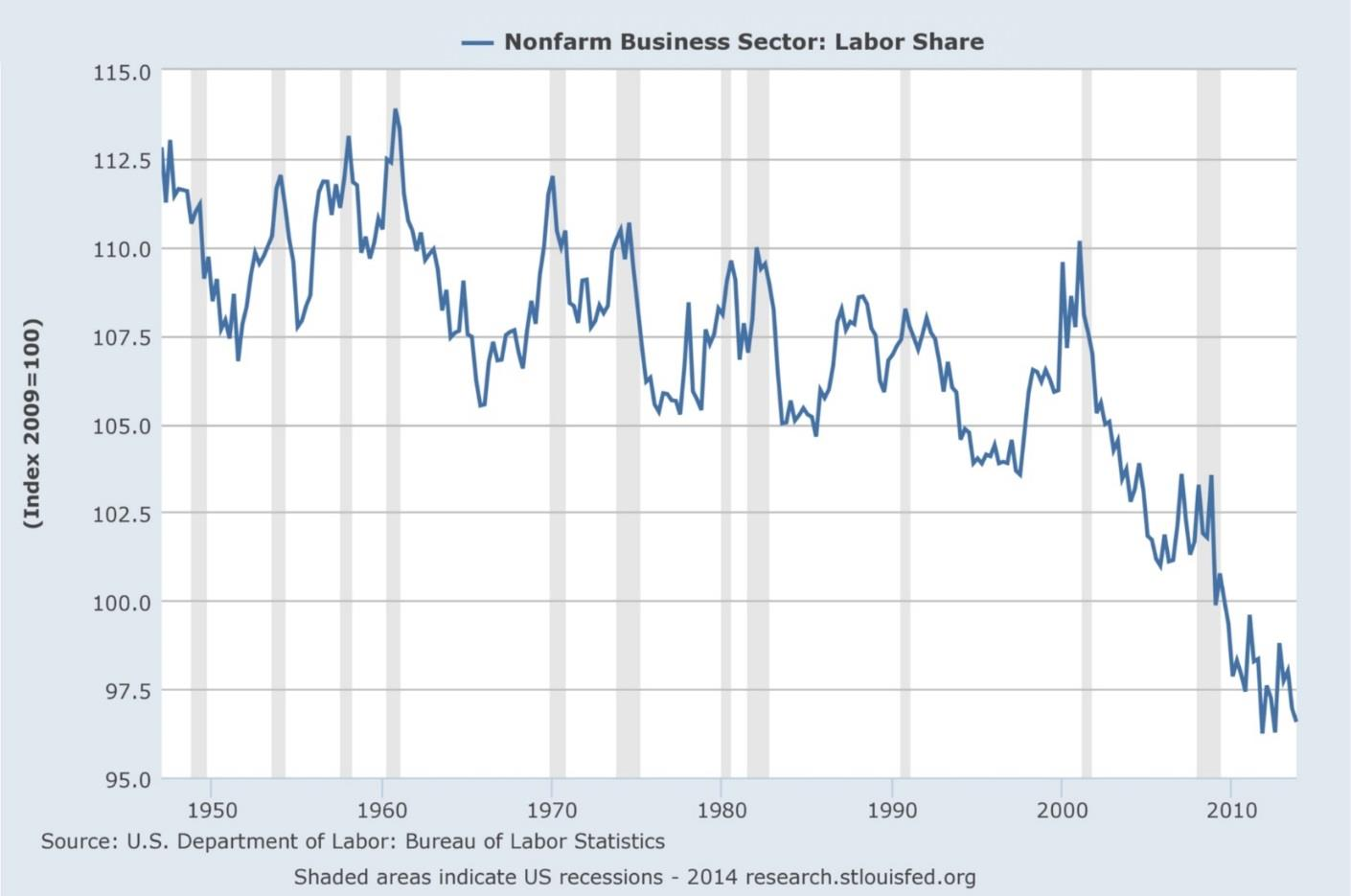 Nonfarm Business Sector: Labor Share