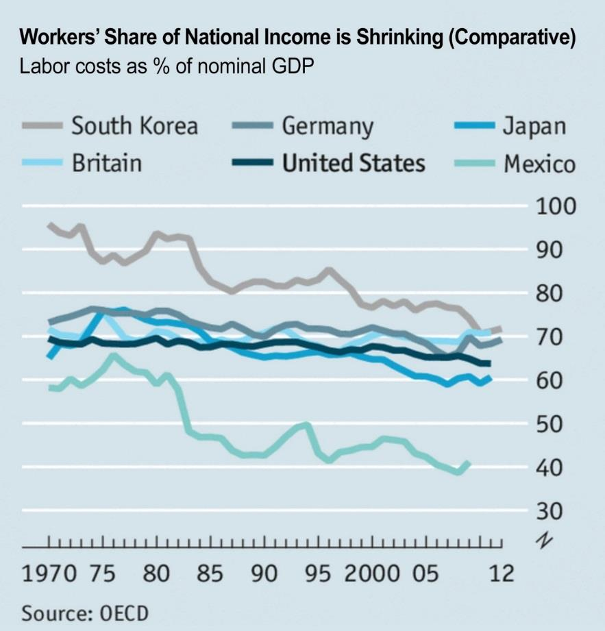 Workers' Share of National Income Is Shrinking (Comparative)