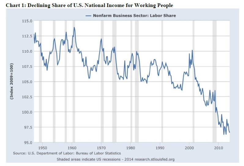Chart of the declining share of U.S. national income for workers