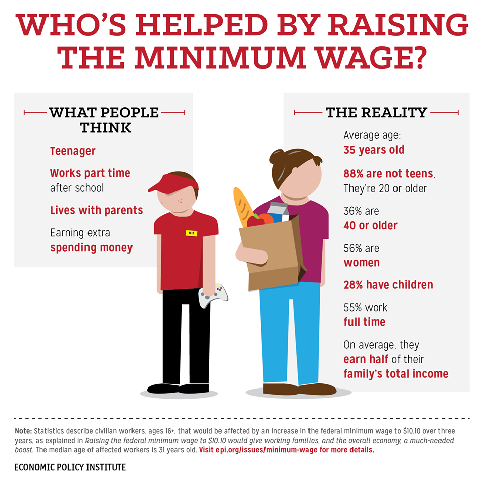 should minimum wage be raised essay column why raising the minimum  reasons even conservatives should support raising the minimum 6 reasons even conservatives should support raising the