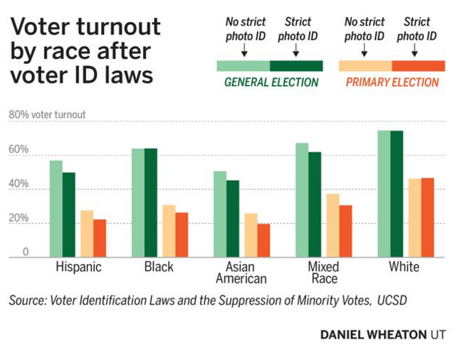 voter i d laws essay Voter id laws change frequently find out what id you need to show when you vote.